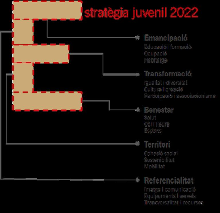 Estratègia juvenil 2022